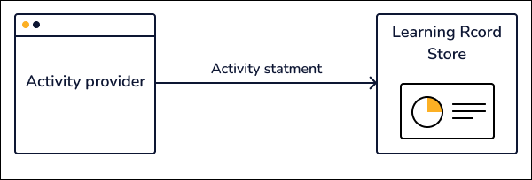 Activity providers send activity statements to Learning Record Stores