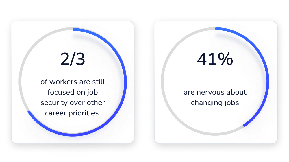 Infographic: Two-thirds of workers are still focused on job security over other career priorities. 41% are nervous about changing jobs.