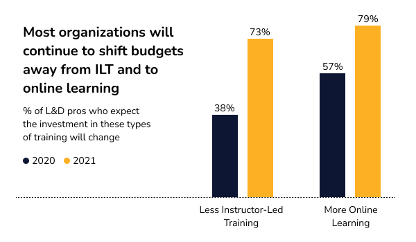 Infographic: Most organisations will continue to shift budgets away from instructor-led training and towards online training