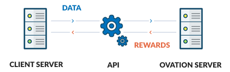 API illustration showing data from client server to Ovation server. With rewards from Ovation server to client server