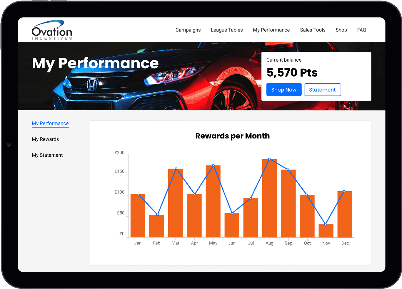 Performance charts page