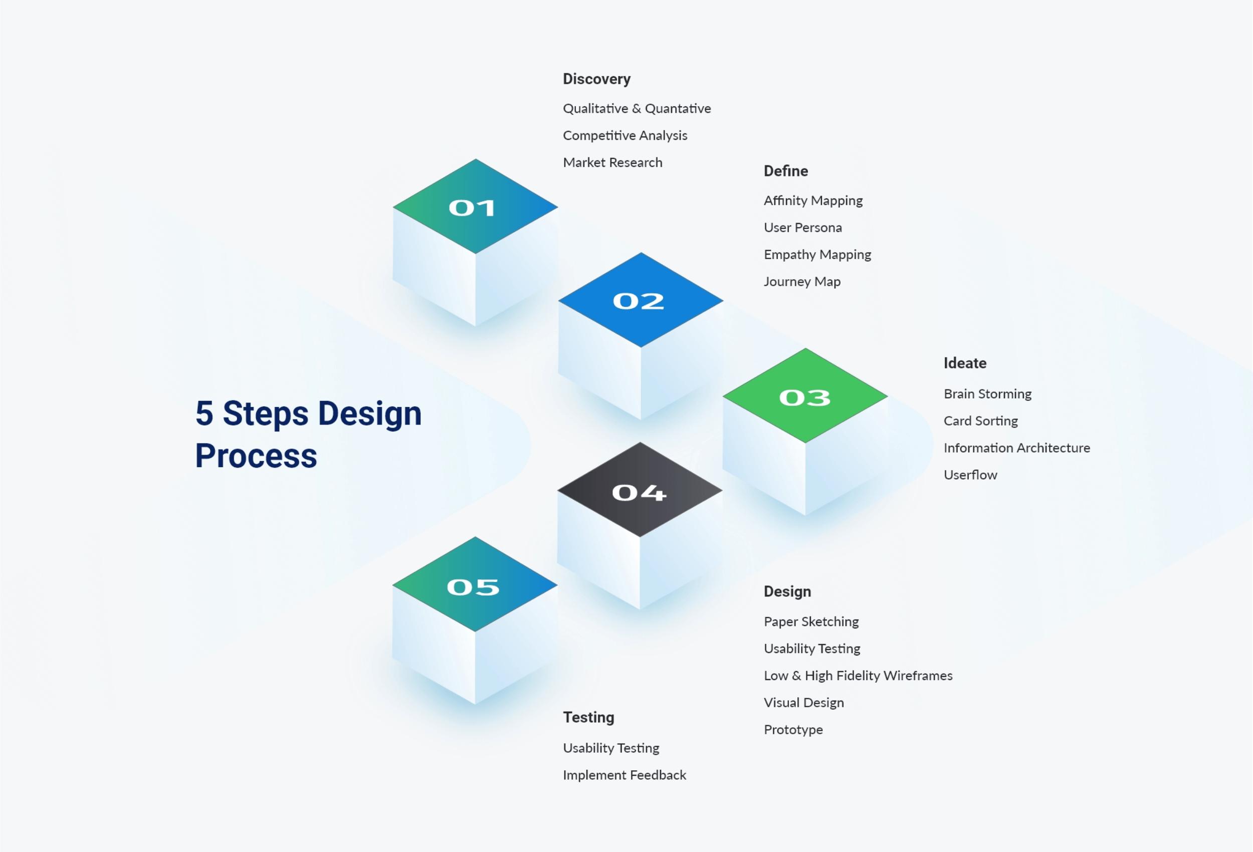 Web Design Process of Bojan Mitevski