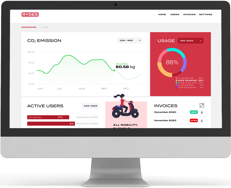 RYDES Mobility budget Dashboard for HR teams