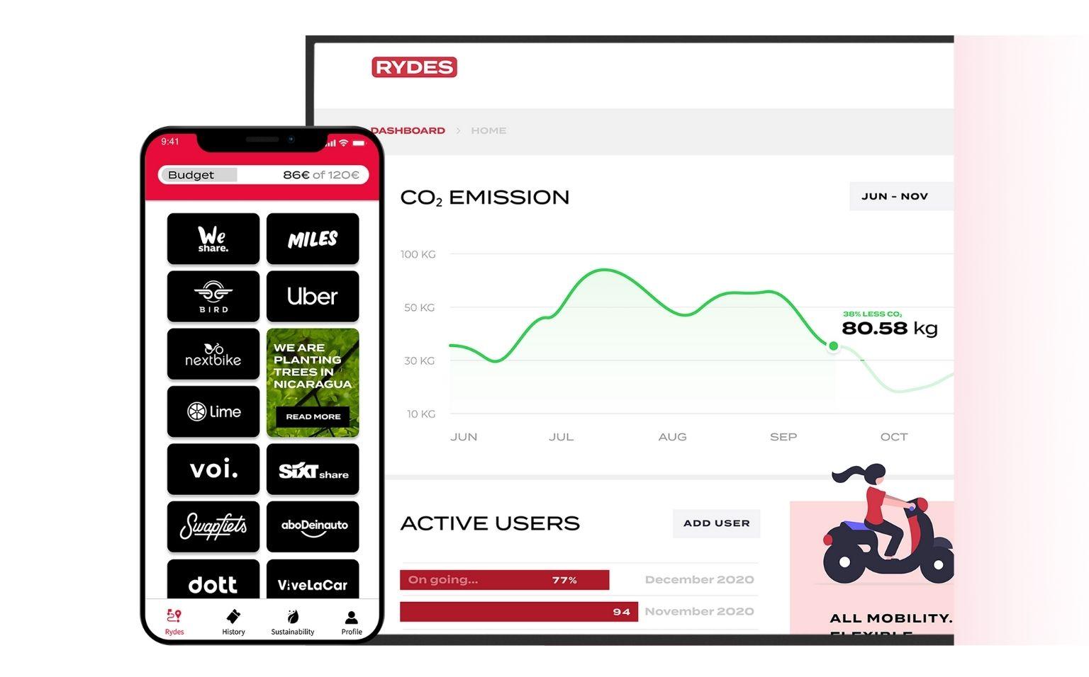 RYDES Mobilitätsbudget app und HR-Dashboard
