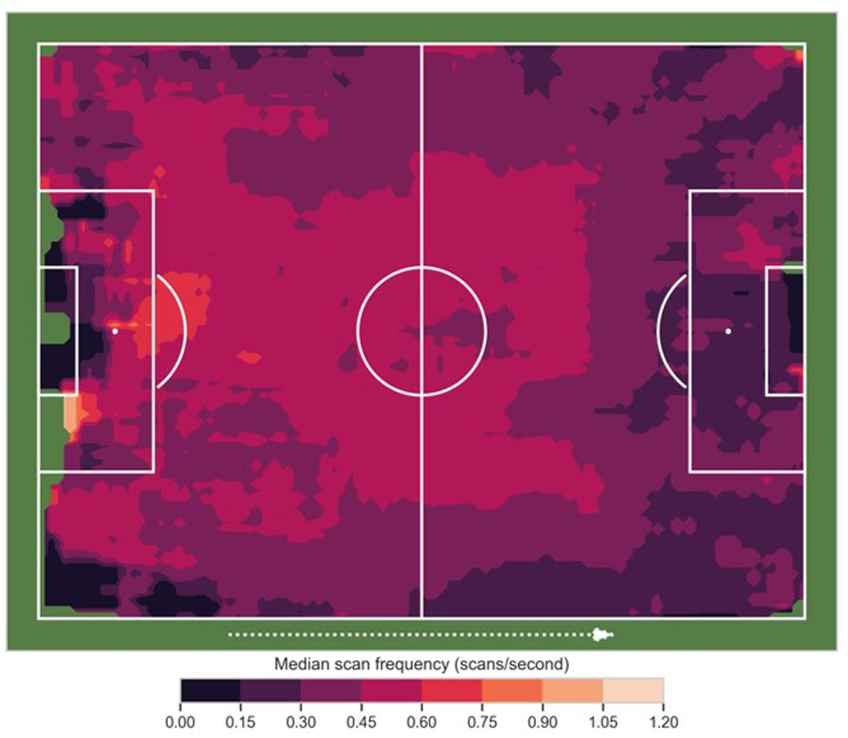 Colour map showing median scan frequency in terms of player position on the football pitch.