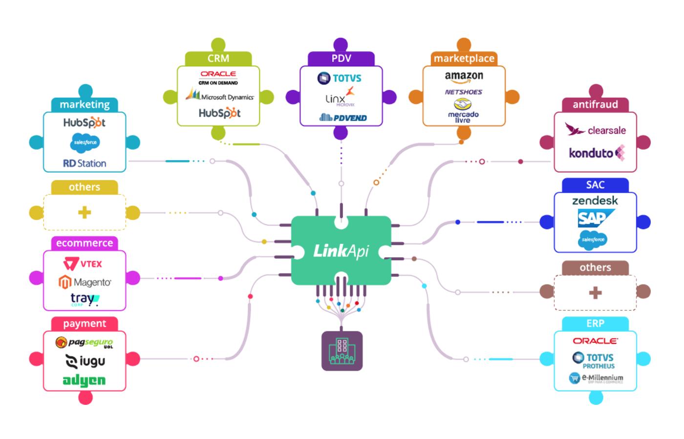 iPaaS - Plataforma de Integrações LinkApi