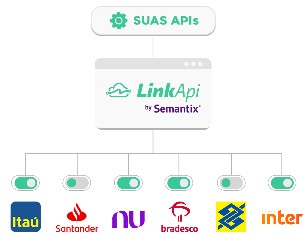 Open Banking - Publicar APIs