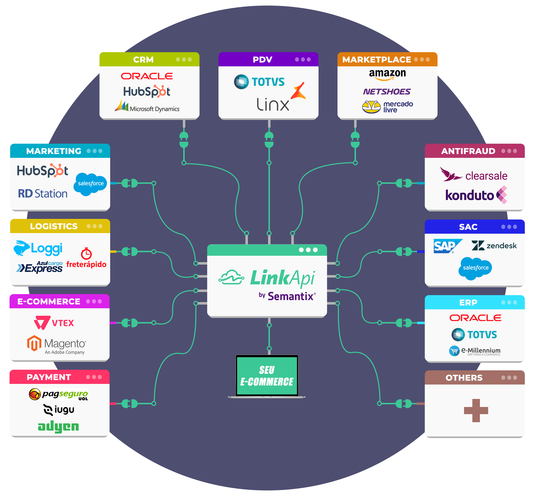 Integrações para Ecommerce
