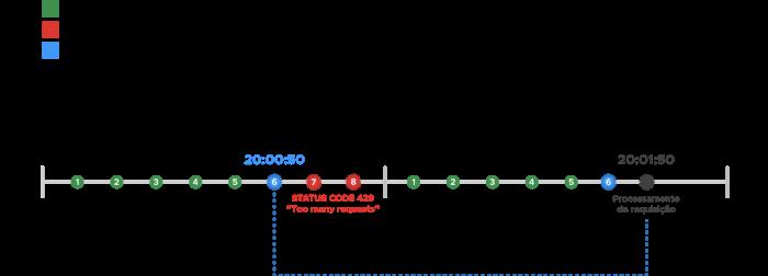 Throttling e Rate limiting  Políticas em APIs RESTful