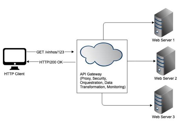 Performance em APIs RESTful - Uso de API Management