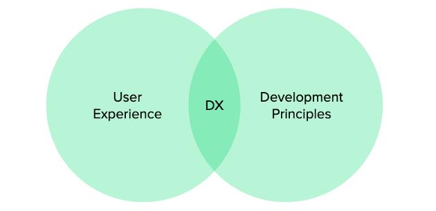Developer Experience - União de Princípios de Desenvolvimento com princípios de User Experience