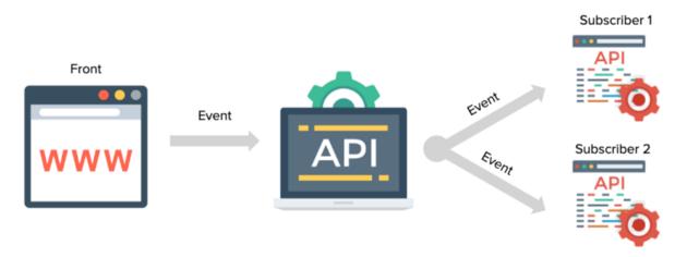 API RESTful - API event-driven