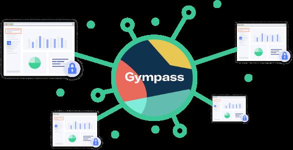 Integração do Gympass com sistemas de academias.