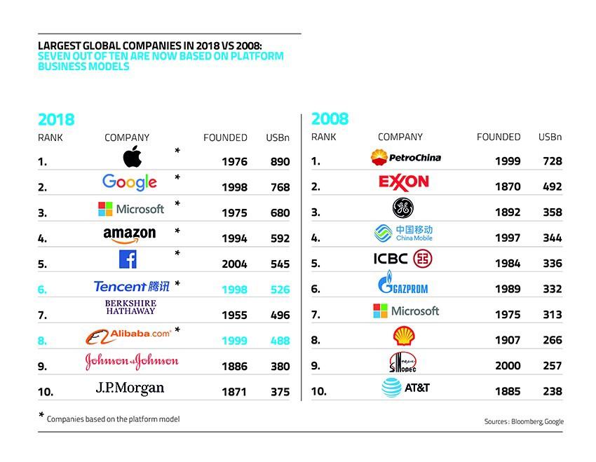 Principais empresas do mundo - 2008 x 2018