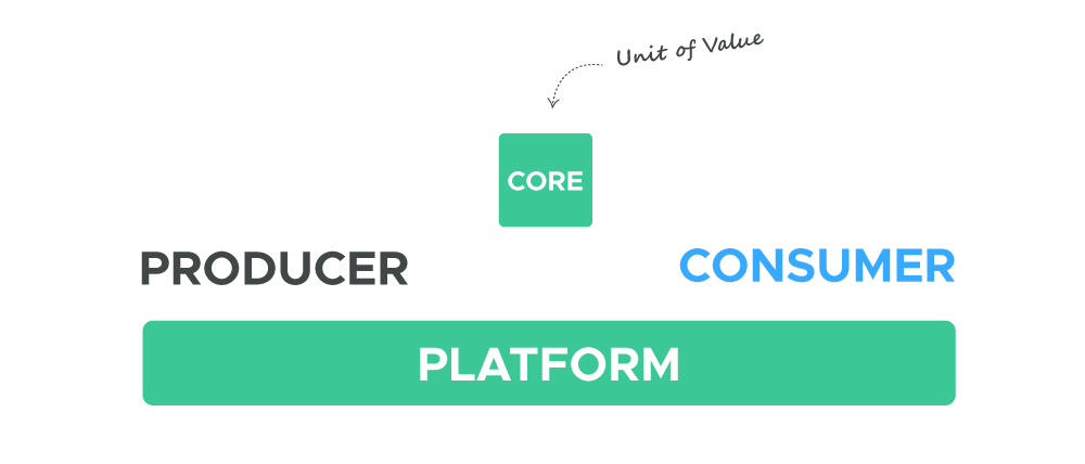 Plataformas Digitais - Entrega de valor