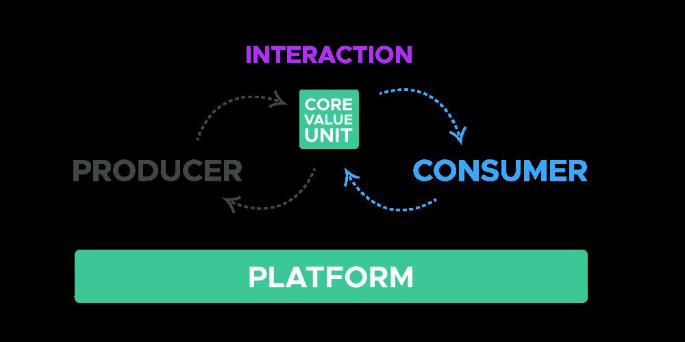 Plataformas Digitais e APIs - Interactions