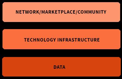 Economia das plataformas digitais e APIs