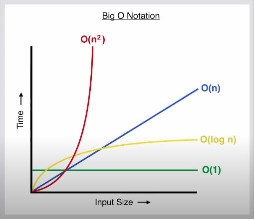 Big O Notion