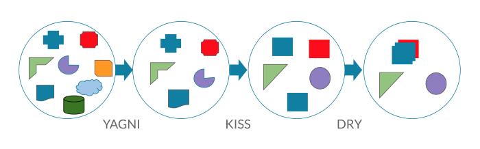 YAGNI, KISS e DRY - Desenvolvimento