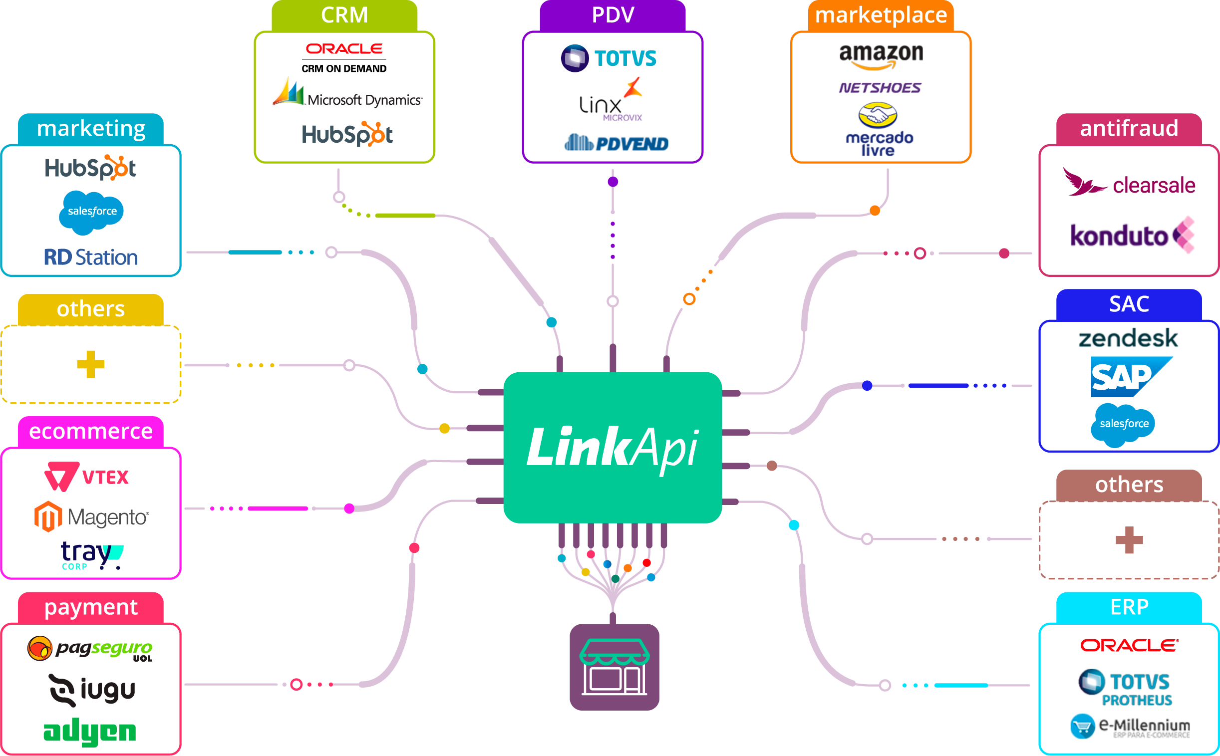 Plataforma de Integração LinkApi