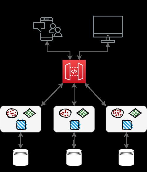 Arquitetura de Microsserviços - API Gateway