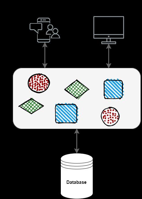 Microsserviços - Arquitetura Monolítica