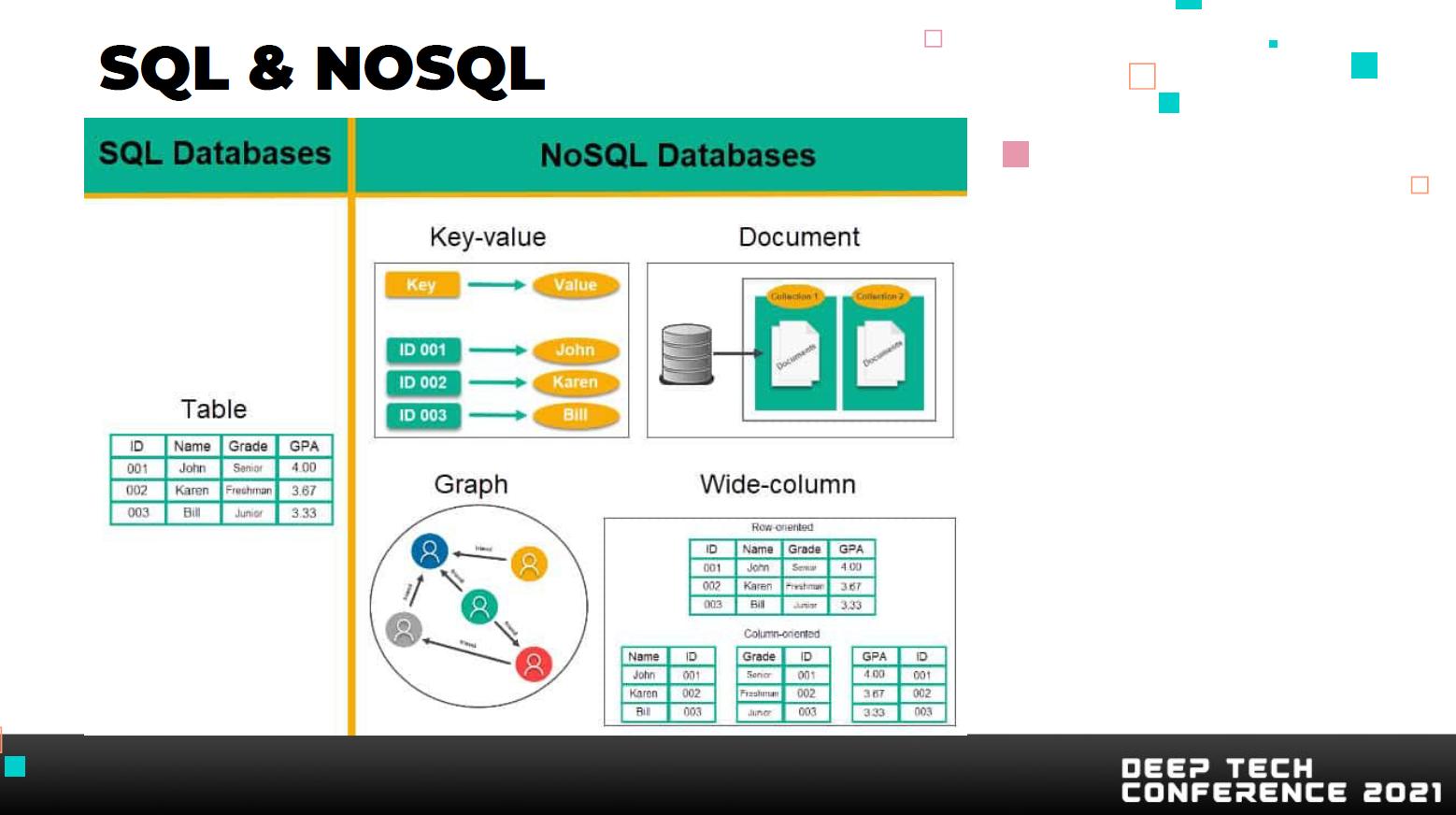 SQL e NOSQL
