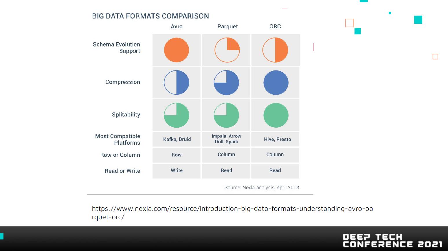 Formatos de Big Data