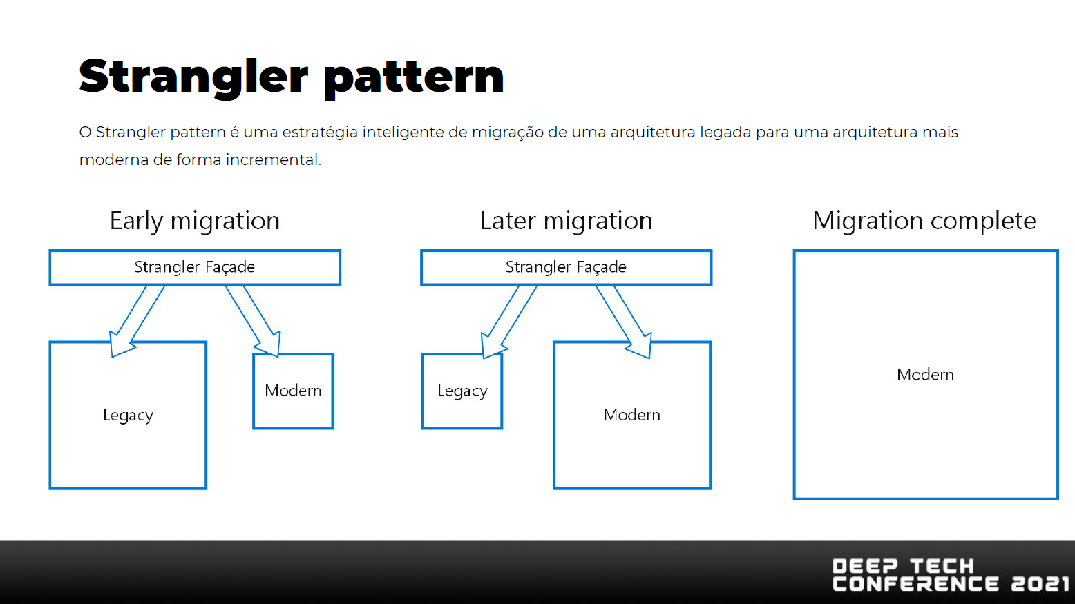 Microservices - Strangler Pattern