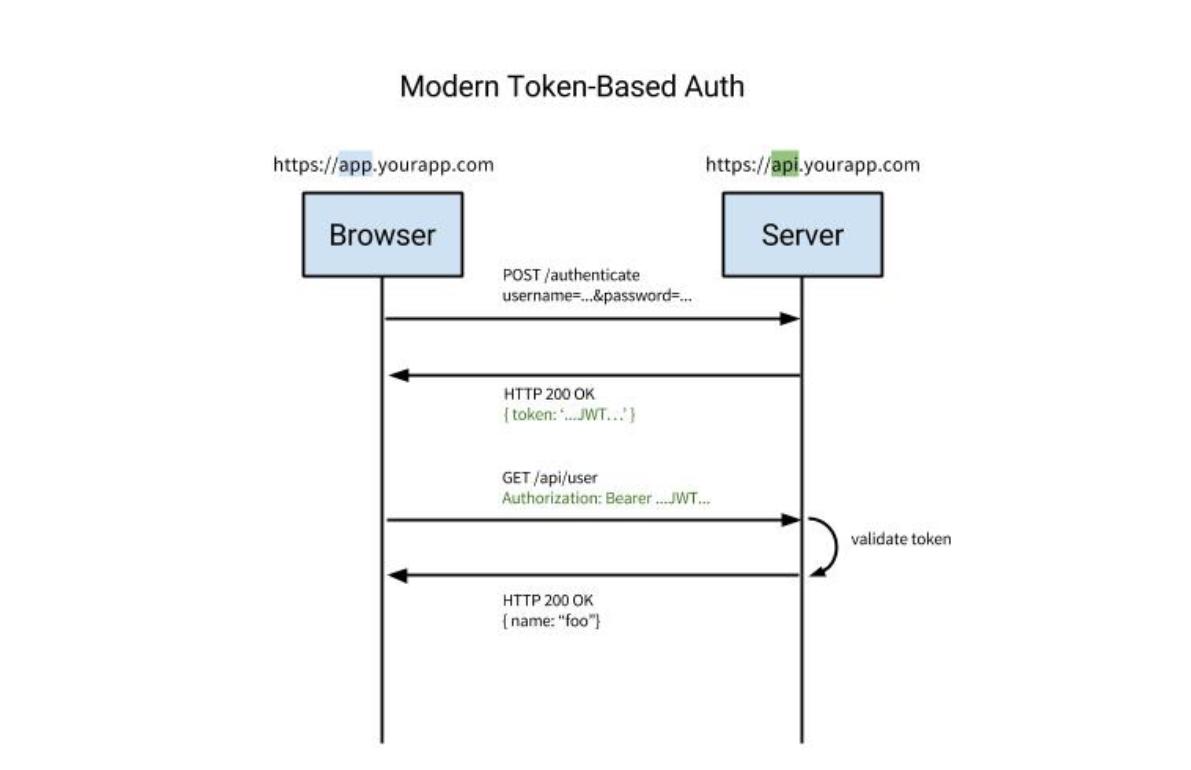 Segurança na Web - Tokens