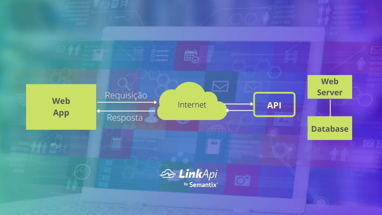 Como funciona uma API