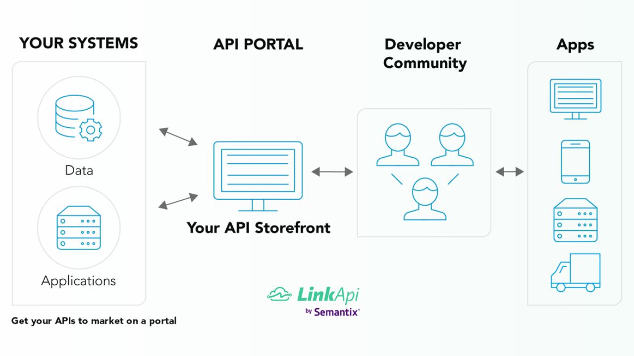 Estratégia de APIs - Developer Portal
