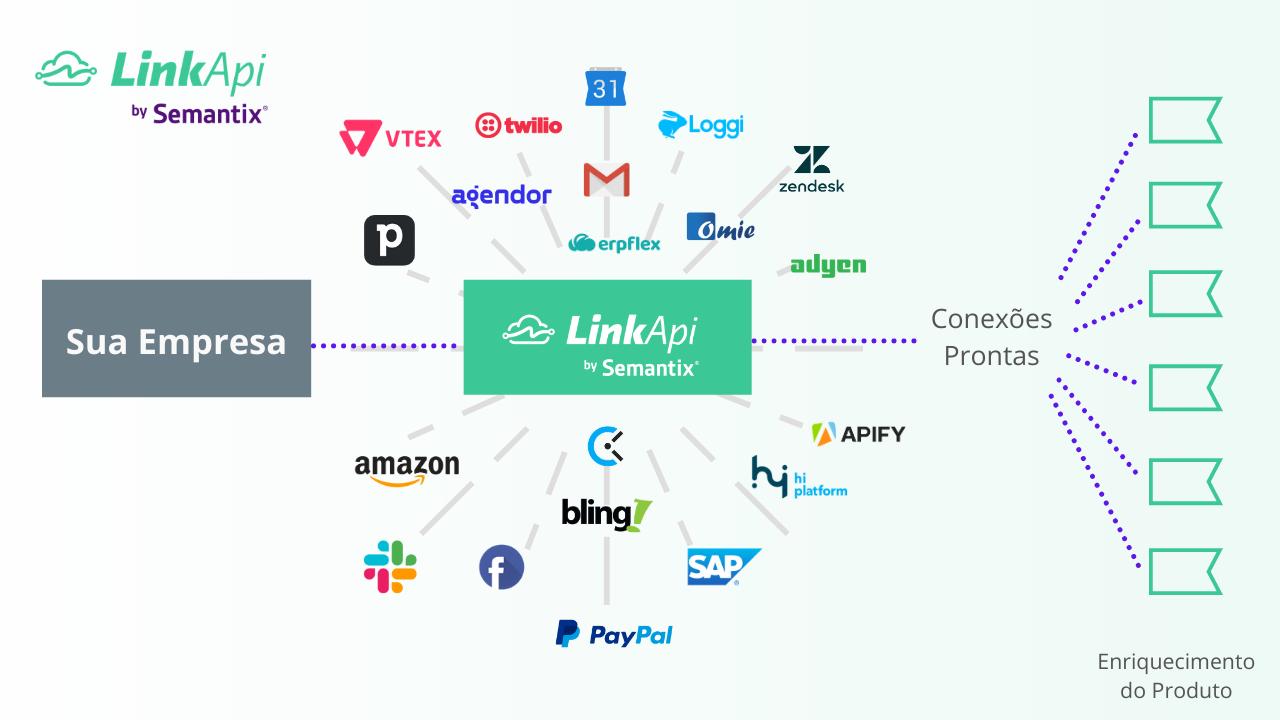 Estratégia de APIs - Plataforma de Integração
