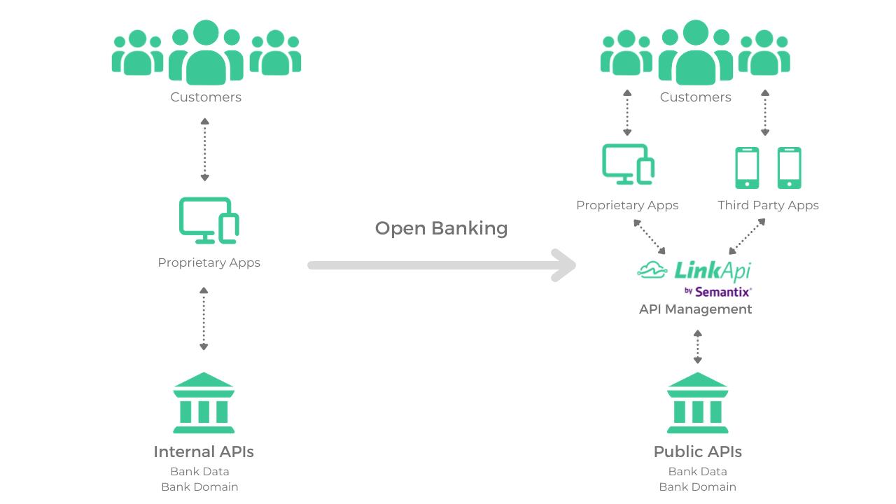 Gestão de APIs para Open Banking
