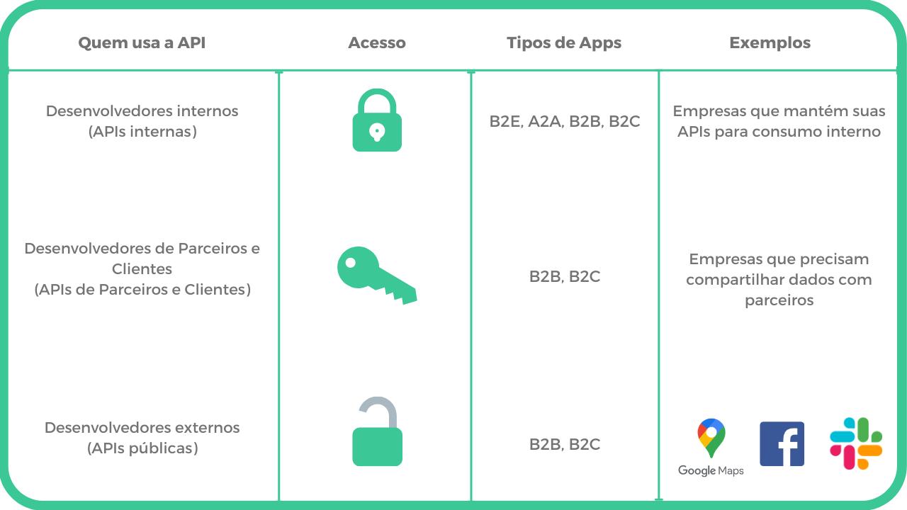 Os tipos de APIs