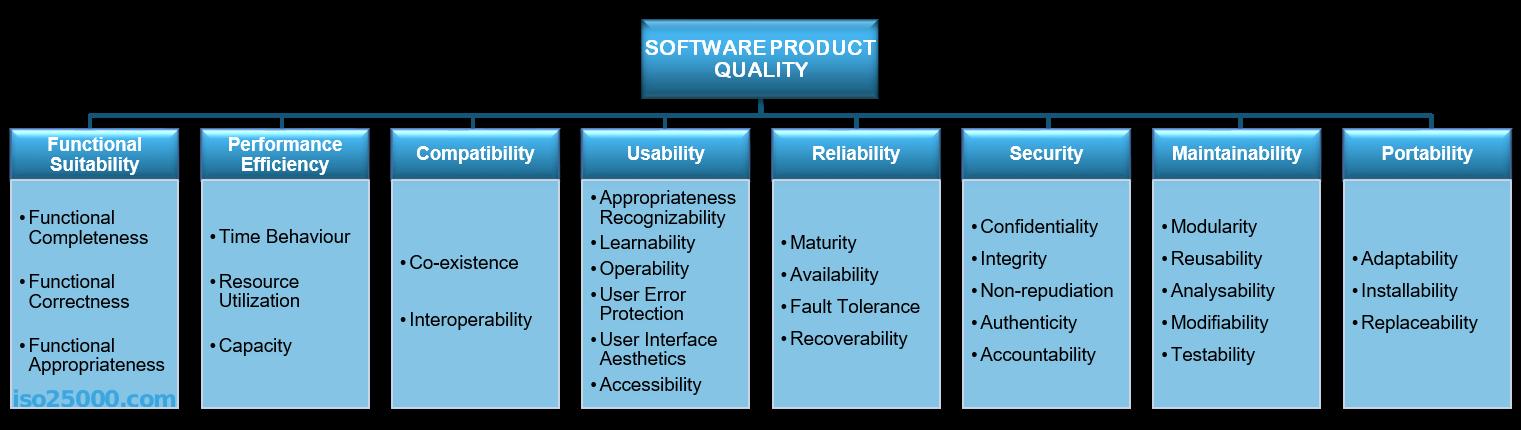 Quality Assurence - QA
