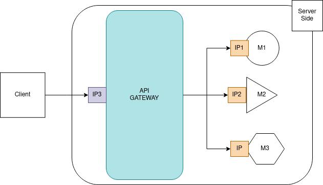 .Aplicação conectando o cliente ao server contendo 3 microsserviços pelo API Gateway