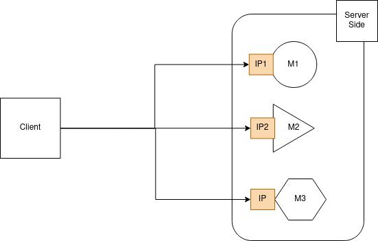 API Gateway - Aplicação conectando o cliente e back-end contendo 3 microsserviços