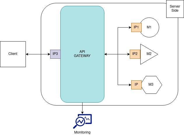 Aplicação conectando cliente ao server contendo 3 microsserviços pelo API Gateway e monitoramento no API Gateway