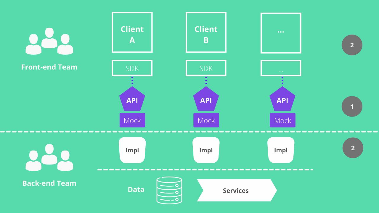 Abordagem API First