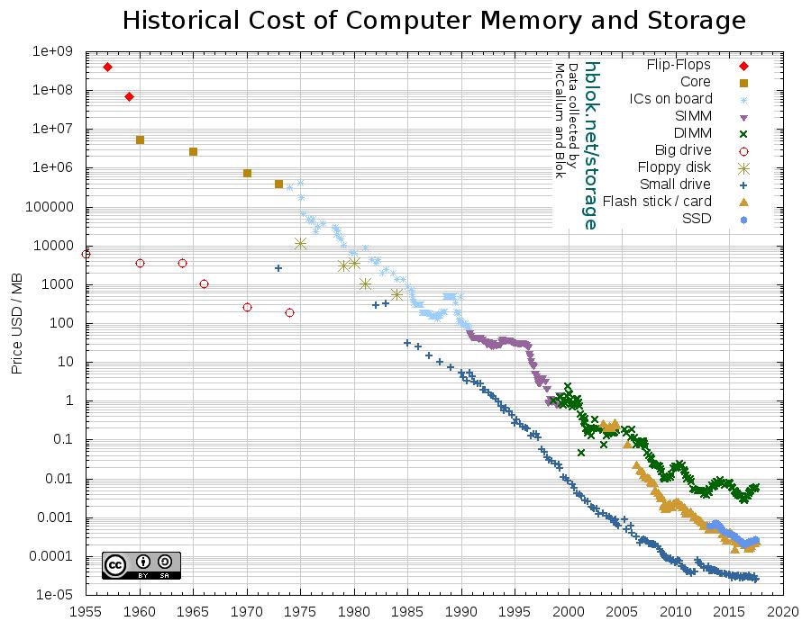 Histórico do custo de memória de computadores - Modern Data Stack