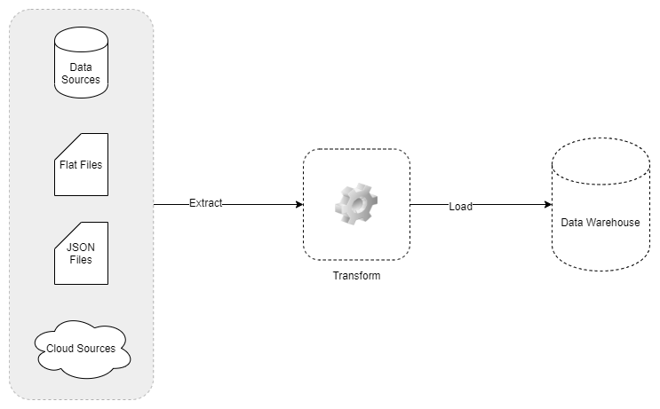 ETL (Extract, Transform and Loading)