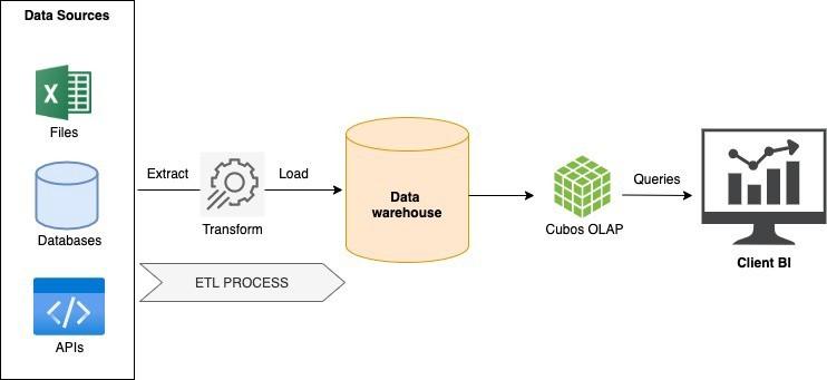 Stack de Dados