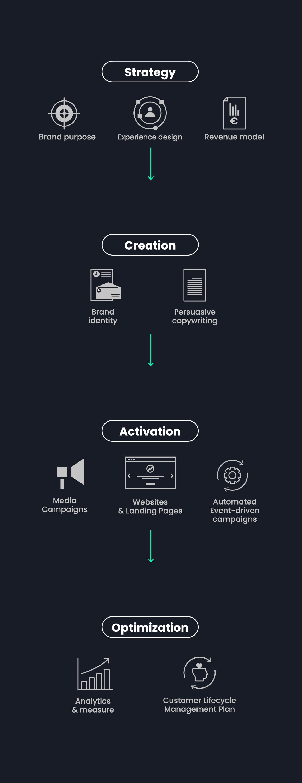 Advenci Methodology mobile
