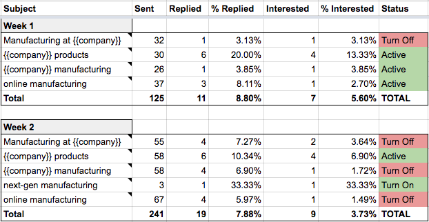 How To Get 129 Hot Leads from 1,303 Cold Emails (A Case Study)