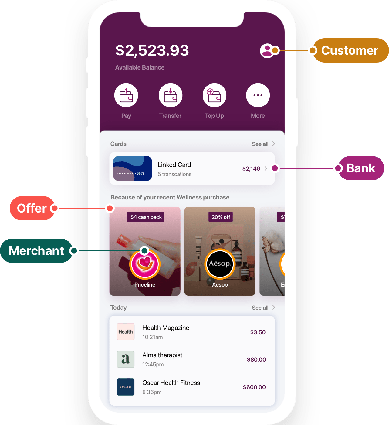 Connect the Right Offers With the Right Customers Connect offers with customers in a rewards marketplace that tracks the complete redemption cycle.
