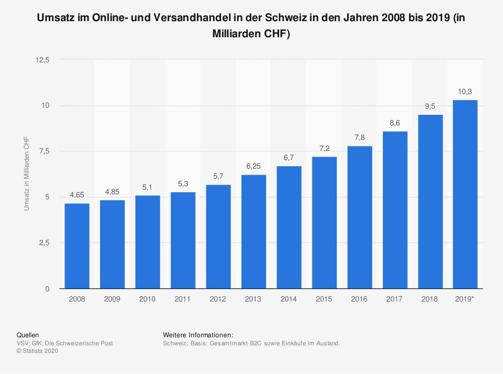 Online-Umsatz in der Schweiz bis 2019