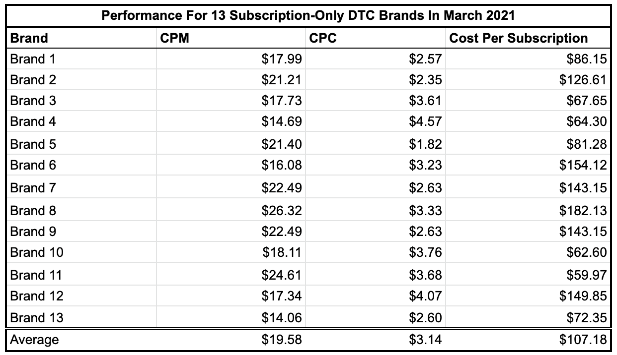 An Inside Look At The Performance For 13 Subscription-Only DTC Brands