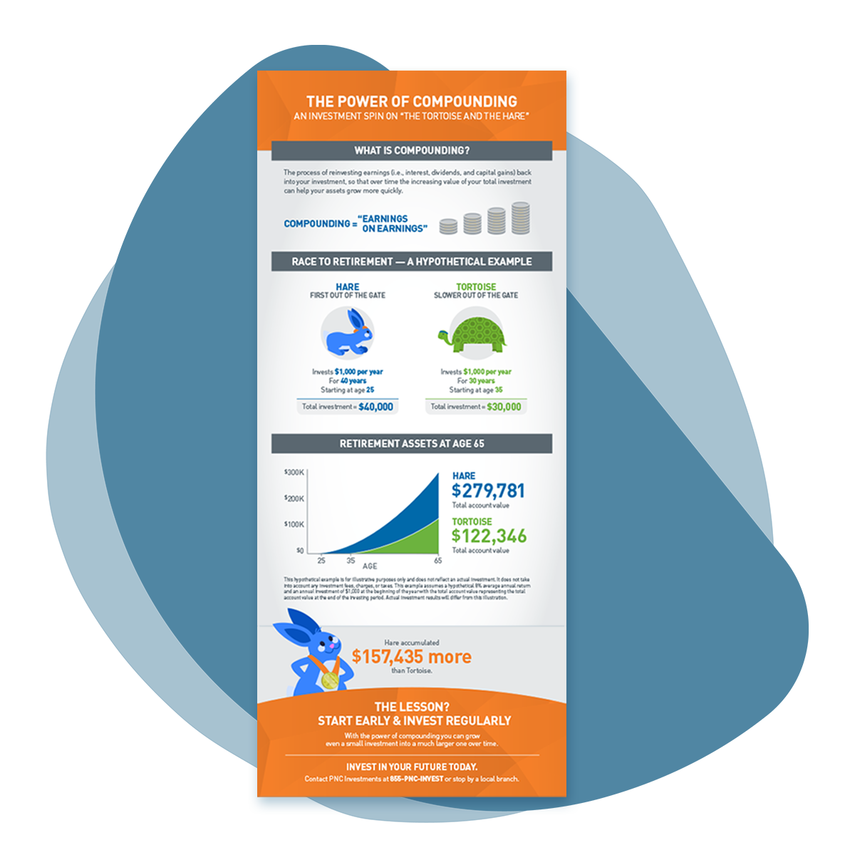 Organic blue splotch shape with an image of an infographic overlaid. The design features illustrations of a tortoise and a hare combined with retirement graphs. The main colors are orange and gray, with blue and green accents.