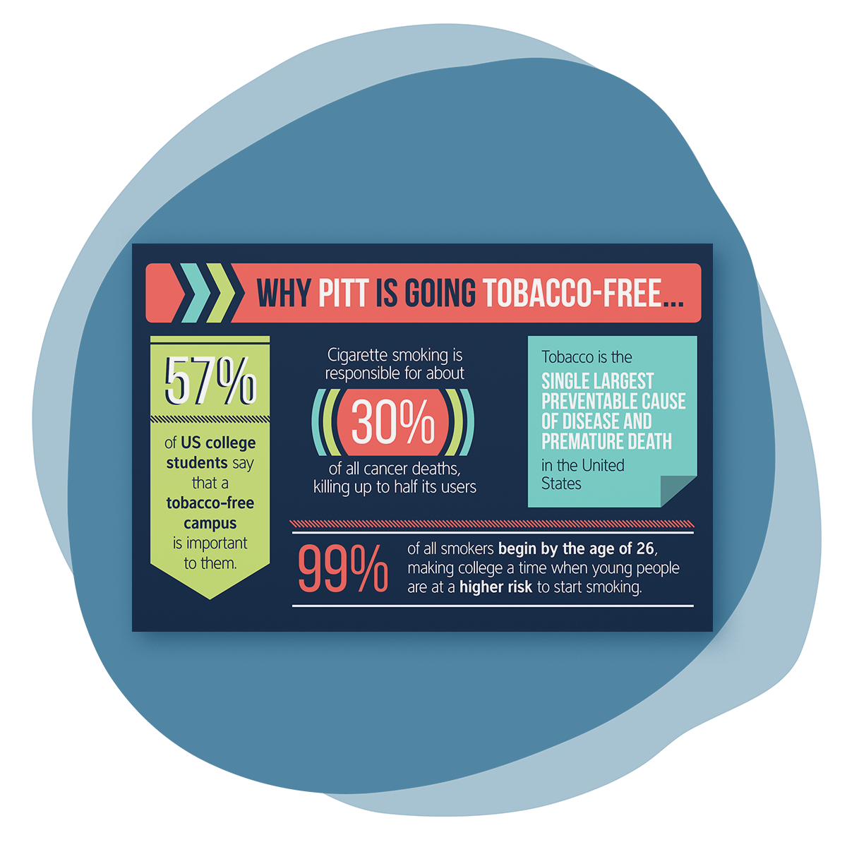 """Organic blue splotch shape with a mockup of a postcard overlaid. The card has a dark blue background and features various infographic/statistical elements in lime green, coral, light teal blue, and white. The title is """"Why Pitt is Going Tobacco-Free..."""""""